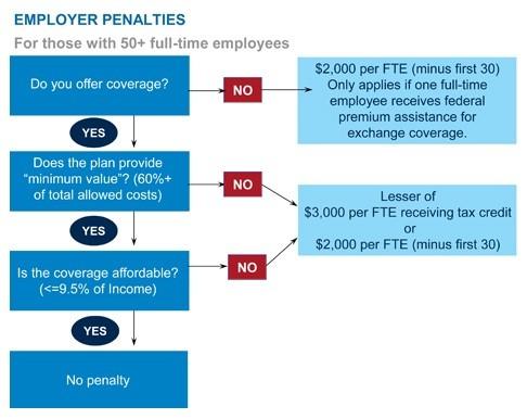 Employer Penalties